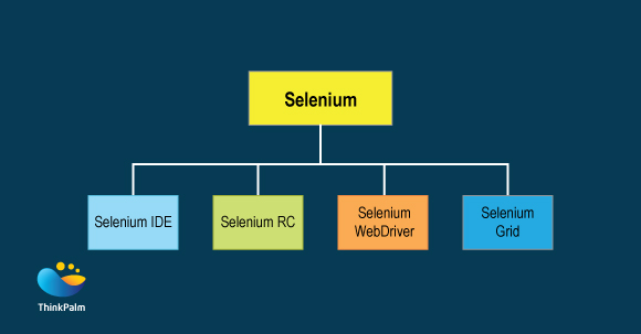 Selenium WebDriver with Python